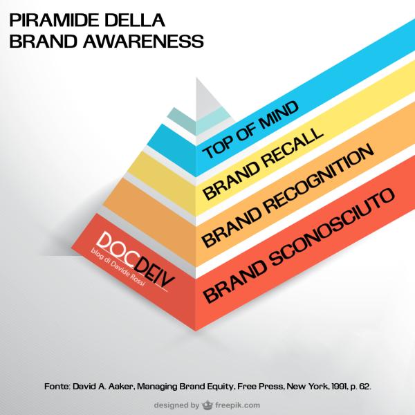 Piramide-Brand-Awareness-300x300@2x