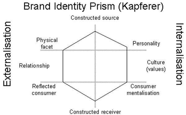 prisma-di-kapferer